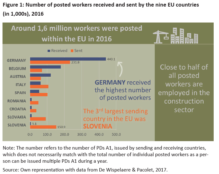 New Policy brief: Language barriers and the occupational safety & health of posted workers
