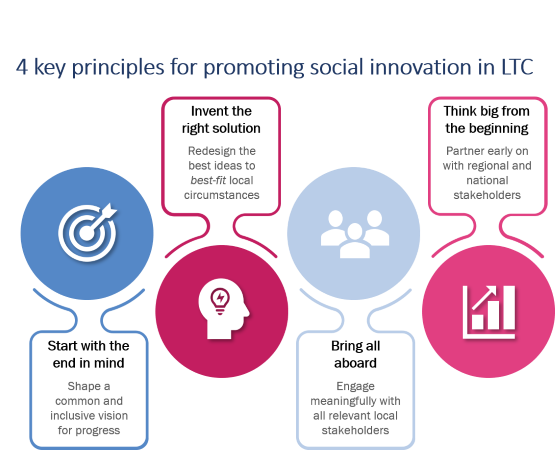 4 key principles for promoting social innovation in LTC